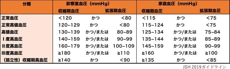 高血圧 基準 2019